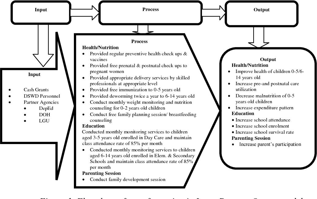 sample questionnaire about pantawid pamilyang pilipino program