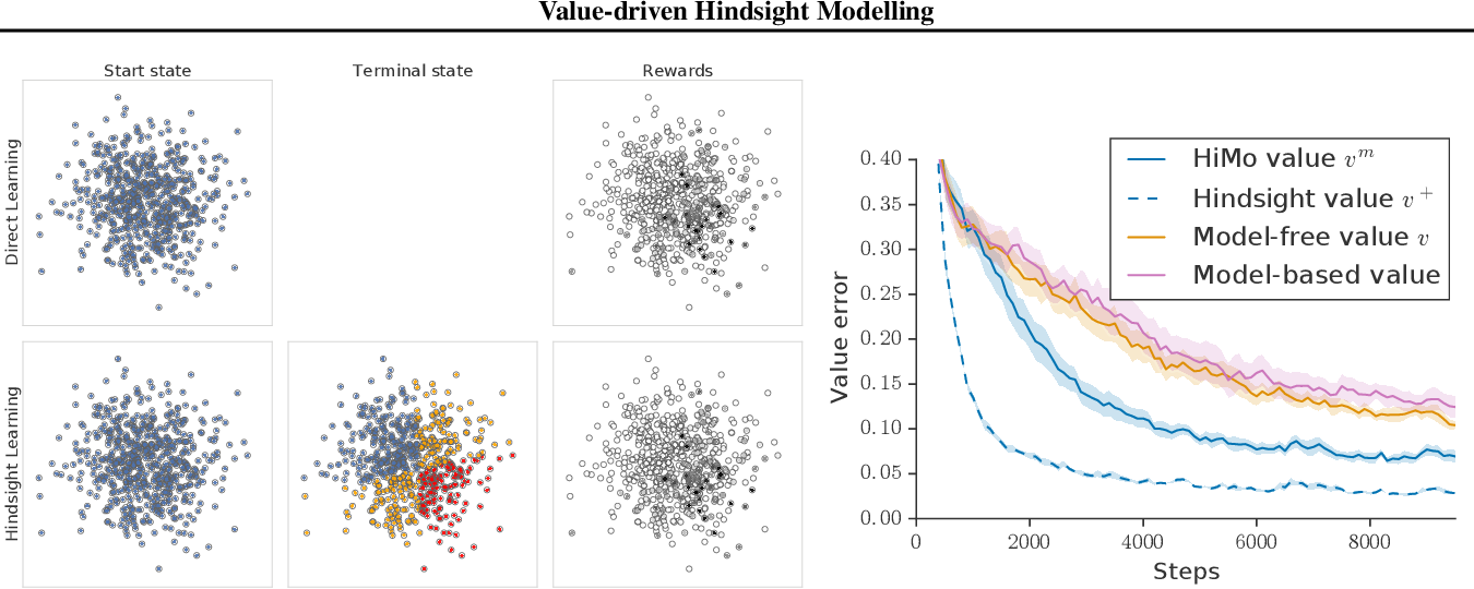 Figure 1 for Value-driven Hindsight Modelling