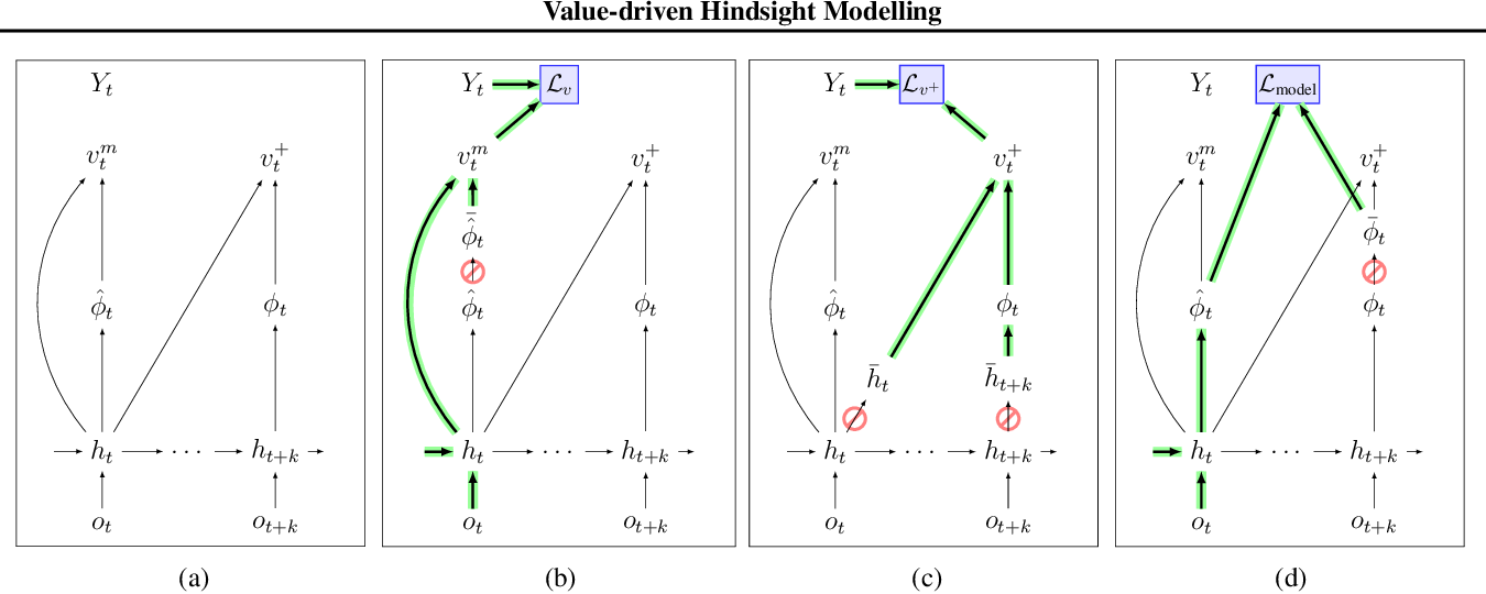 Figure 3 for Value-driven Hindsight Modelling