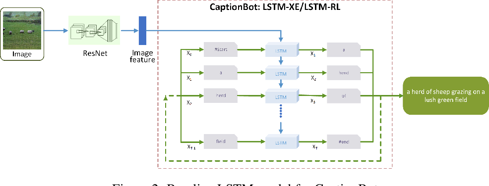 Figure 3 for Turbo Learning for Captionbot and Drawingbot