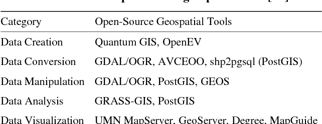 Mapping Spatial Data on the Web Using Free and Open-Source Tools: A on