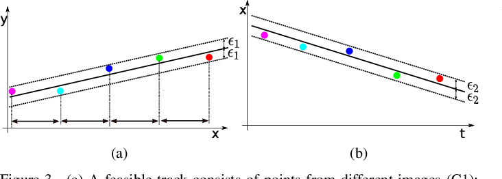 Figure 4 for Topological Sweep for Multi-Target Detection of Geostationary Space Objects