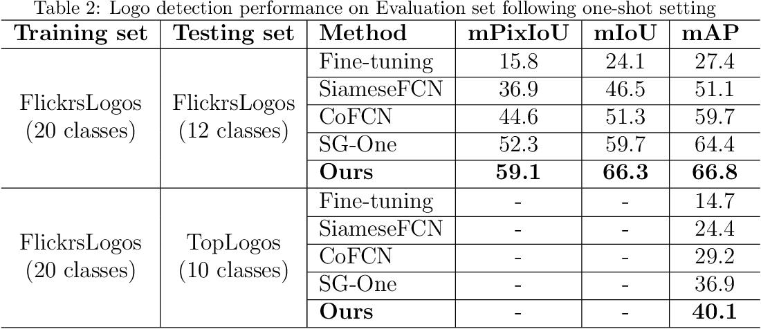 Figure 4 for Query-based Logo Segmentation