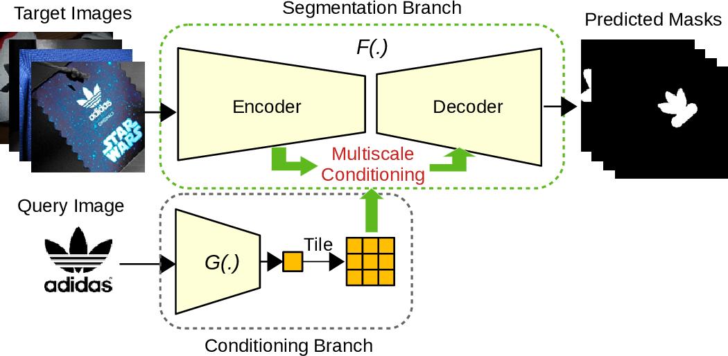 Figure 1 for Query-based Logo Segmentation