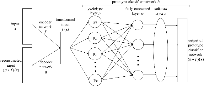 Figure 3 for Explaining Deep Classification of Time-Series Data with Learned Prototypes