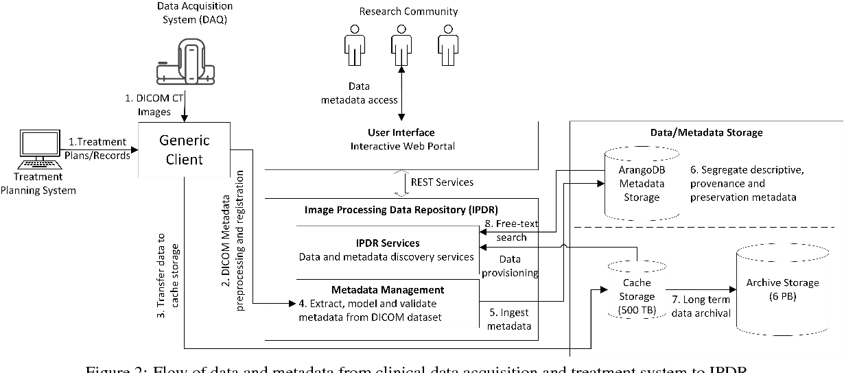 Figure 2 from Managing Provenance for Medical Datasets - An Example