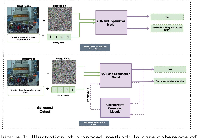 Figure 1 for Robust Explanations for Visual Question Answering