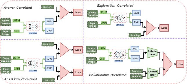 Figure 3 for Robust Explanations for Visual Question Answering