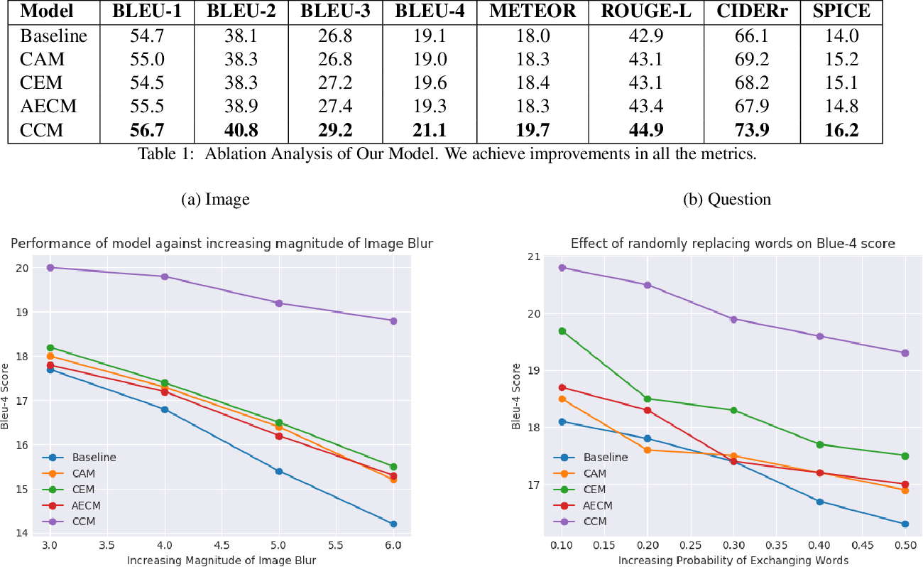 Figure 2 for Robust Explanations for Visual Question Answering