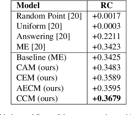 Figure 4 for Robust Explanations for Visual Question Answering