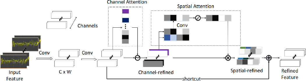 Figure 3 for Sleep Staging Based on Multi Scale Dual Attention Network