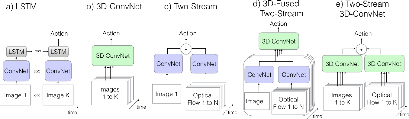 Figure 3 for Quo Vadis, Action Recognition? A New Model and the Kinetics Dataset