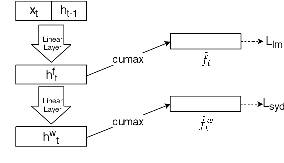 Figure 1 for Exploiting Syntactic Structure for Better Language Modeling: A Syntactic Distance Approach