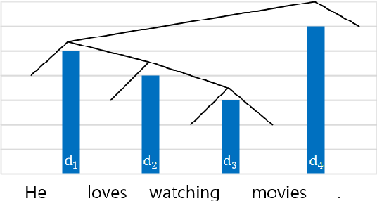 Figure 3 for Exploiting Syntactic Structure for Better Language Modeling: A Syntactic Distance Approach