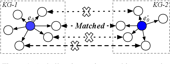 Figure 1 for Cross-lingual Knowledge Graph Alignment via Graph Matching Neural Network