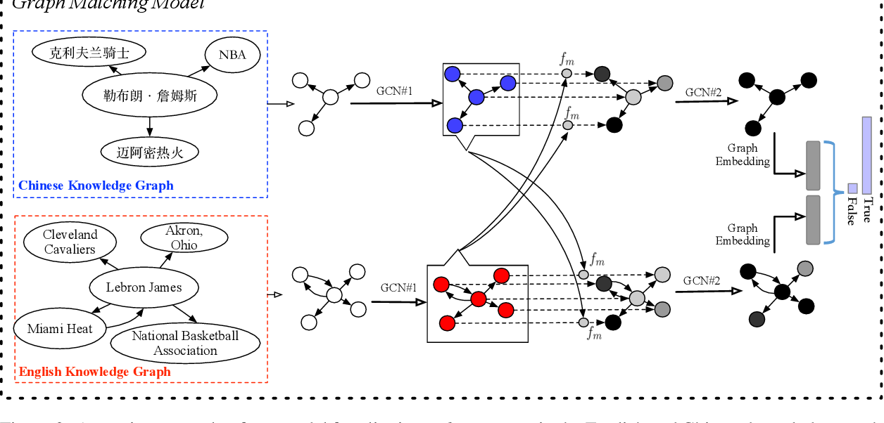 Figure 3 for Cross-lingual Knowledge Graph Alignment via Graph Matching Neural Network