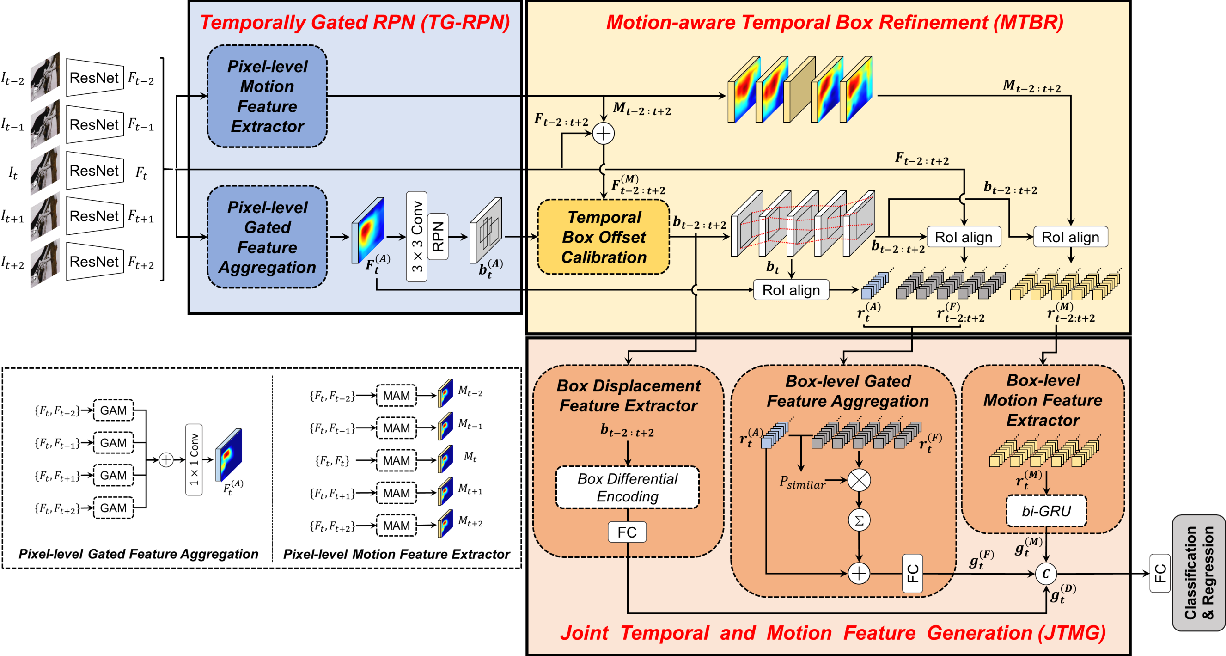 Figure 1 for Joint Representation of Temporal Image Sequences and Object Motion for Video Object Detection