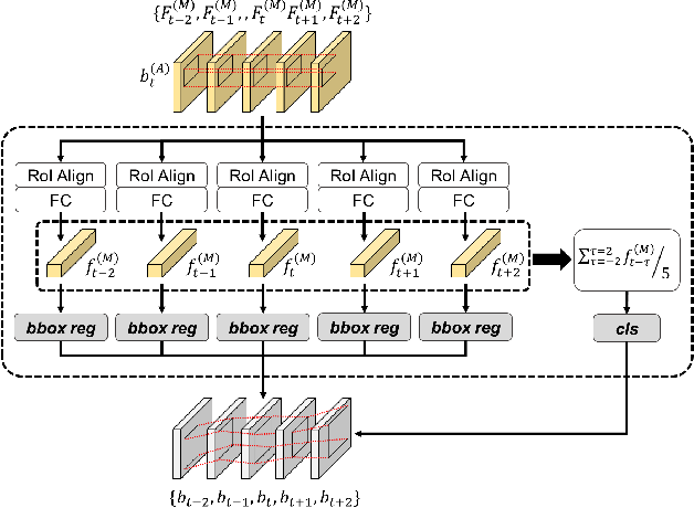 Figure 2 for Joint Representation of Temporal Image Sequences and Object Motion for Video Object Detection