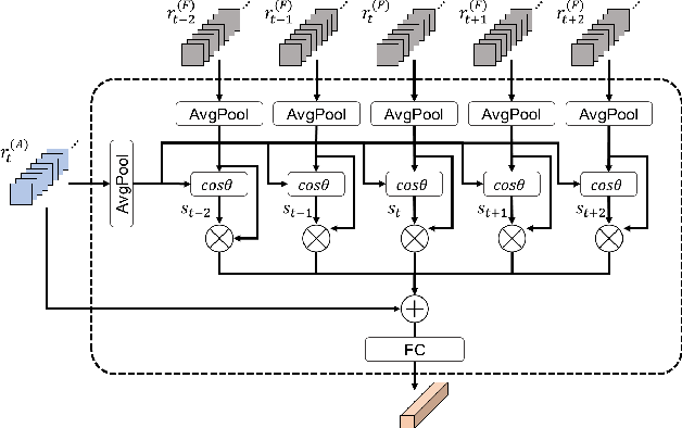 Figure 3 for Joint Representation of Temporal Image Sequences and Object Motion for Video Object Detection