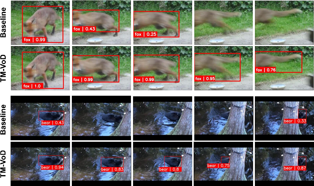 Figure 4 for Joint Representation of Temporal Image Sequences and Object Motion for Video Object Detection