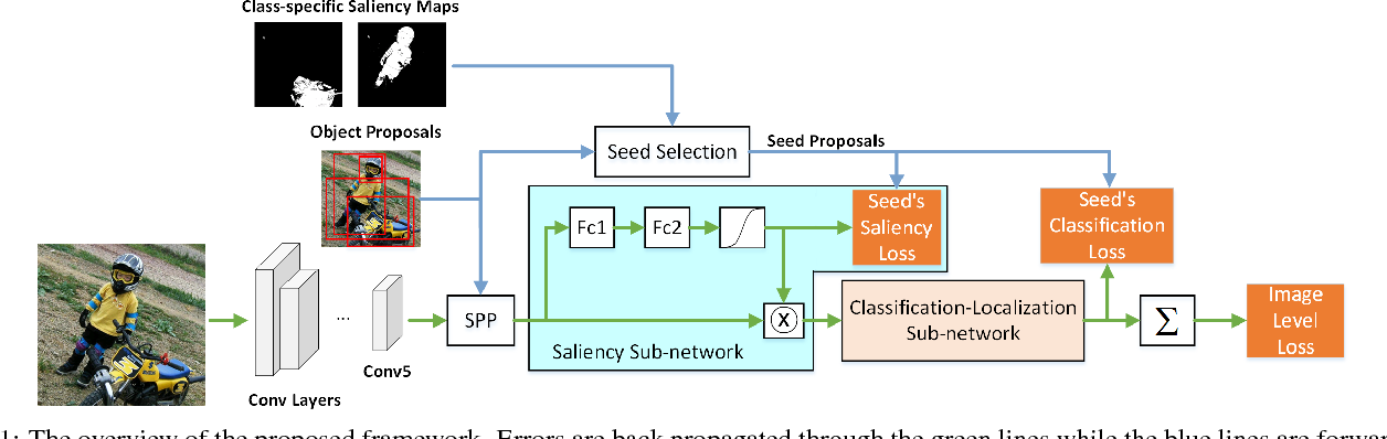 Figure 1 for Saliency Guided End-to-End Learning for Weakly Supervised Object Detection