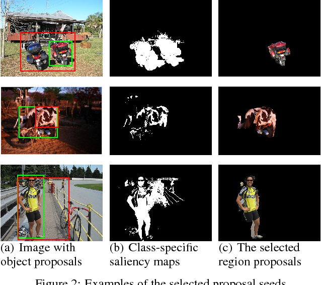 Figure 3 for Saliency Guided End-to-End Learning for Weakly Supervised Object Detection