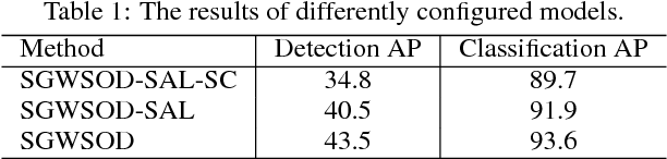Figure 2 for Saliency Guided End-to-End Learning for Weakly Supervised Object Detection