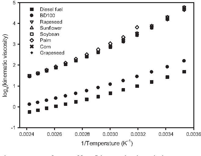 Temperature dependence of density and viscosity of vegetable oils