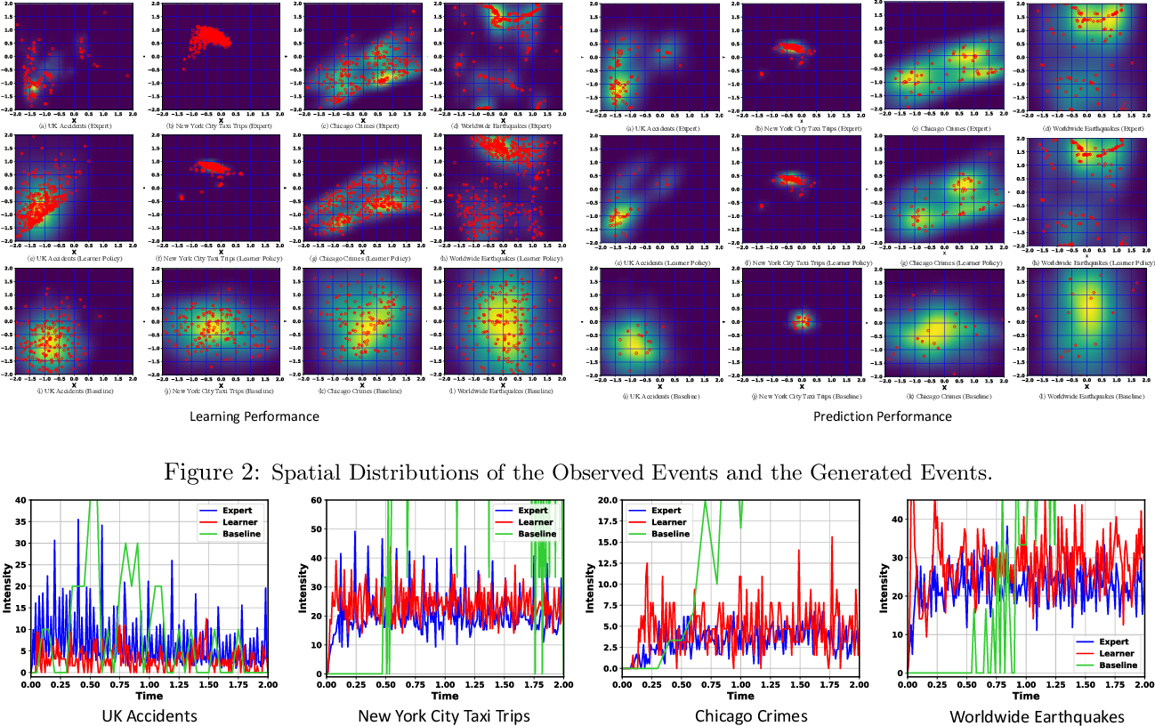 Figure 3 for Understanding the Spread of COVID-19 Epidemic: A Spatio-Temporal Point Process View