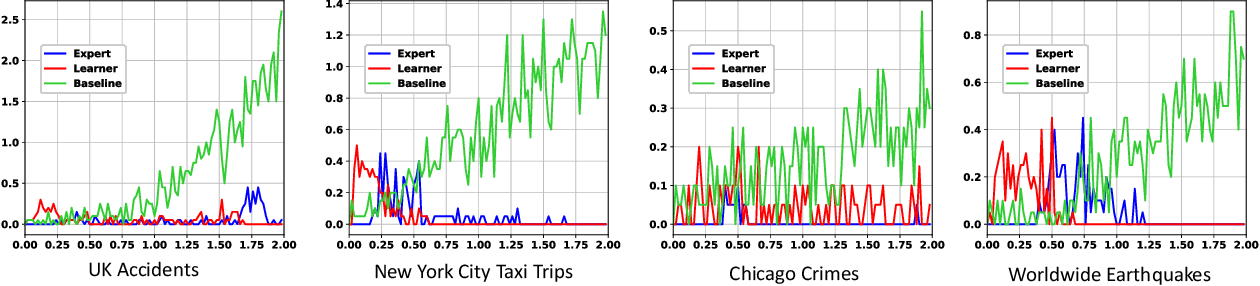 Figure 4 for Understanding the Spread of COVID-19 Epidemic: A Spatio-Temporal Point Process View