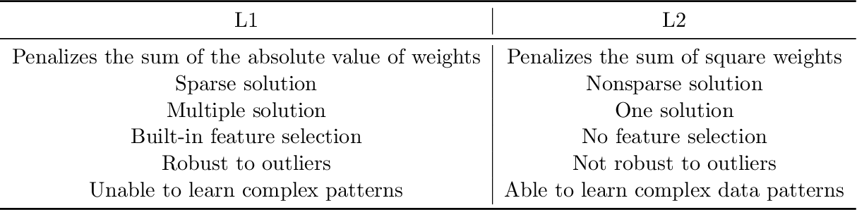 Figure 2 for Hyper-Parameter Optimization: A Review of Algorithms and Applications