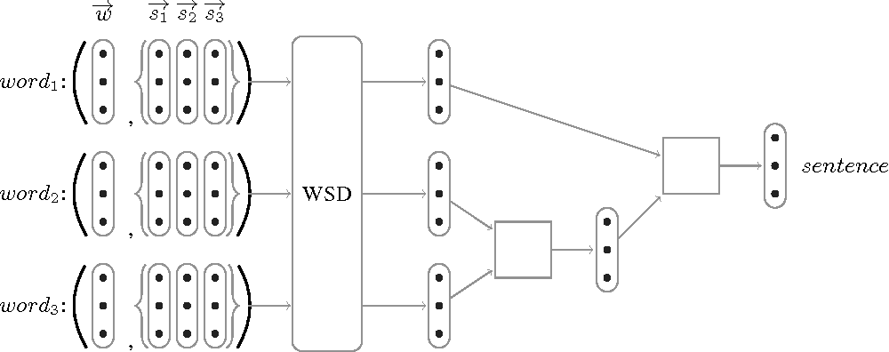 Figure 1 for Investigating the Role of Prior Disambiguation in Deep-learning Compositional Models of Meaning