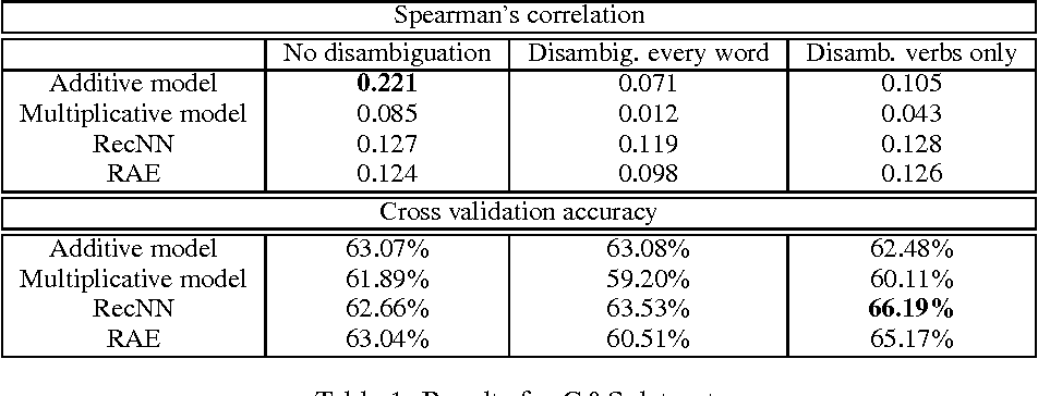 Figure 2 for Investigating the Role of Prior Disambiguation in Deep-learning Compositional Models of Meaning