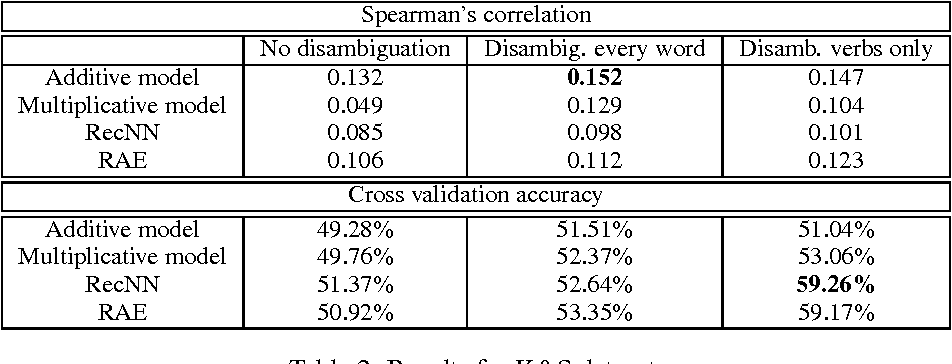 Figure 3 for Investigating the Role of Prior Disambiguation in Deep-learning Compositional Models of Meaning