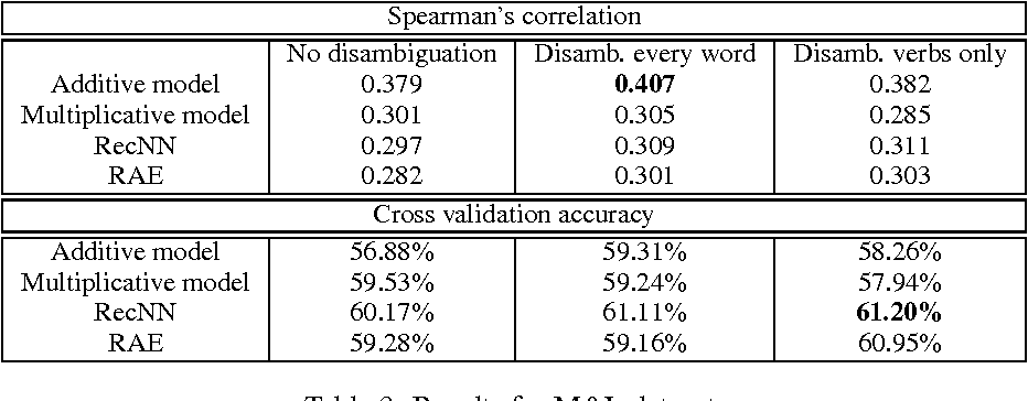 Figure 4 for Investigating the Role of Prior Disambiguation in Deep-learning Compositional Models of Meaning
