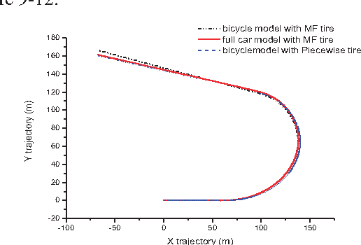 Figure 9 from The 3-DoF bicycle model with the simplified