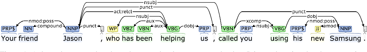 Figure 1 for Dependency-Aware Named Entity Recognition with Relative and Global Attentions