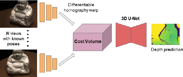 Figure 2 for Learning Unsupervised Multi-View Stereopsis via Robust Photometric Consistency