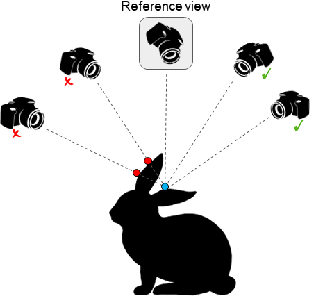 Figure 4 for Learning Unsupervised Multi-View Stereopsis via Robust Photometric Consistency