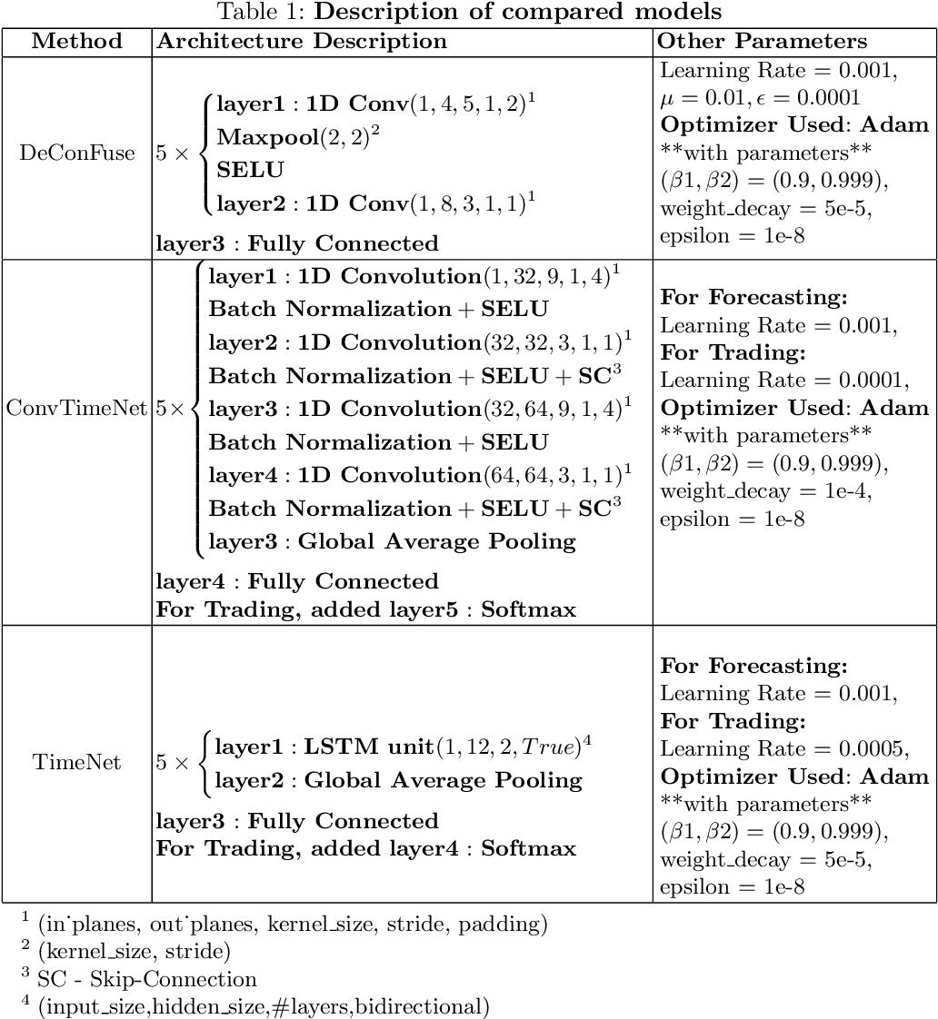 Figure 2 for DeConFuse : A Deep Convolutional Transform based Unsupervised Fusion Framework