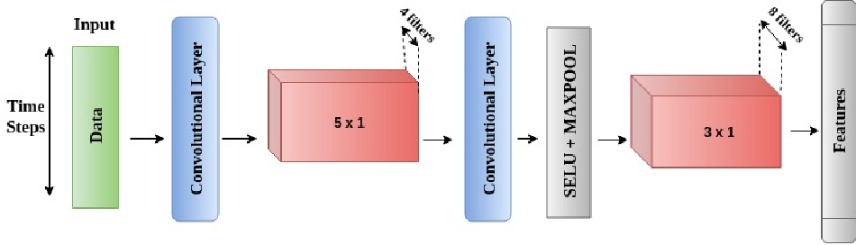 Figure 1 for DeConFuse : A Deep Convolutional Transform based Unsupervised Fusion Framework