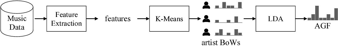 Figure 1 for Transfer Learning of Artist Group Factors to Musical Genre Classification