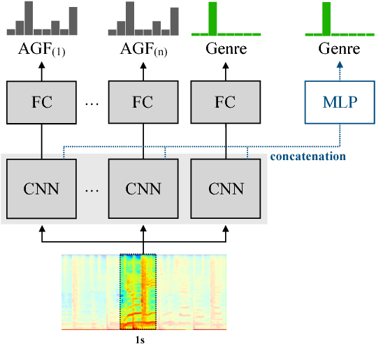 Figure 4 for Transfer Learning of Artist Group Factors to Musical Genre Classification