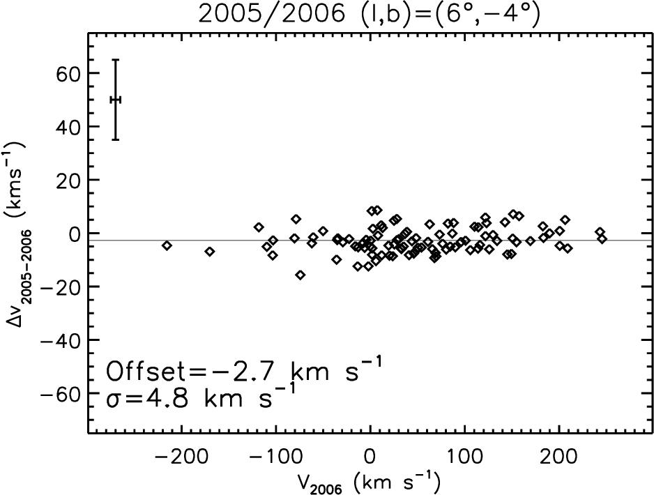 Figure 6 from The Bulge Radial Velocity Assay (BRAVA)  I  Sample