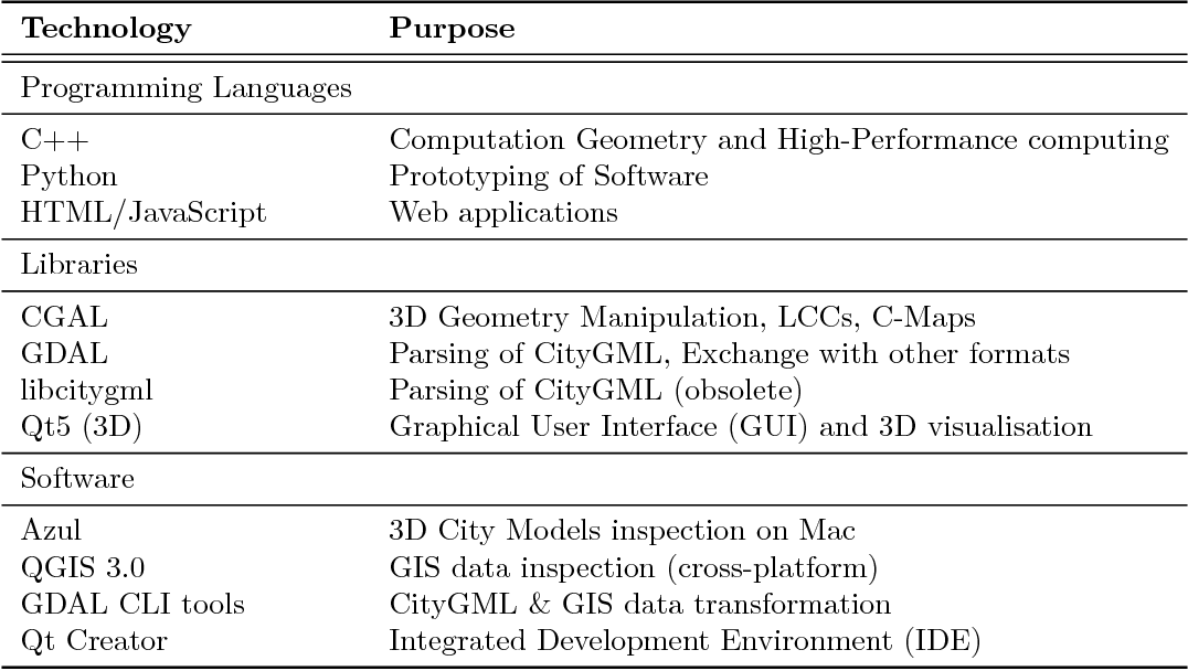 Table 5 2 from Modelling of semantically rich multi-LoD GIS