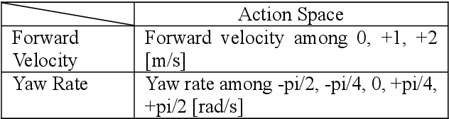Figure 4 for Motion Planning by Reinforcement Learning for an Unmanned Aerial Vehicle in Virtual Open Space with Static Obstacles
