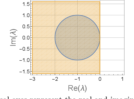 Figure 1 for Optimality and Stability in Non-Convex-Non-Concave Min-Max Optimization