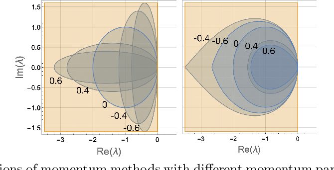 Figure 2 for Optimality and Stability in Non-Convex-Non-Concave Min-Max Optimization