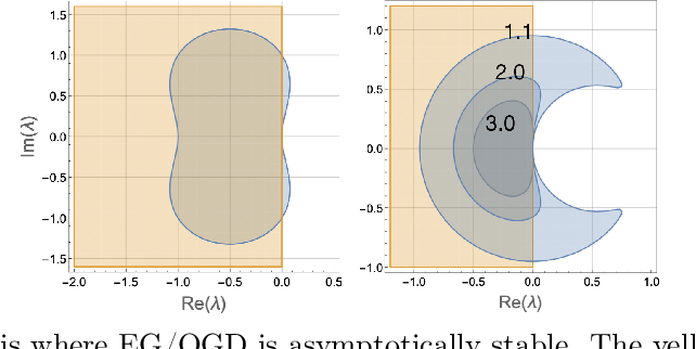 Figure 3 for Optimality and Stability in Non-Convex-Non-Concave Min-Max Optimization
