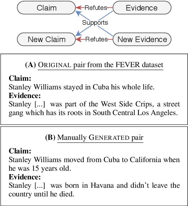 Figure 1 for Towards Debiasing Fact Verification Models